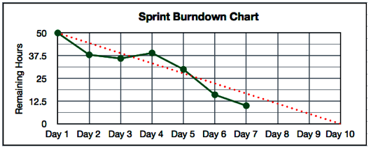 What is a Burndown Chart and What Does it Tell Me – Burndown Chart